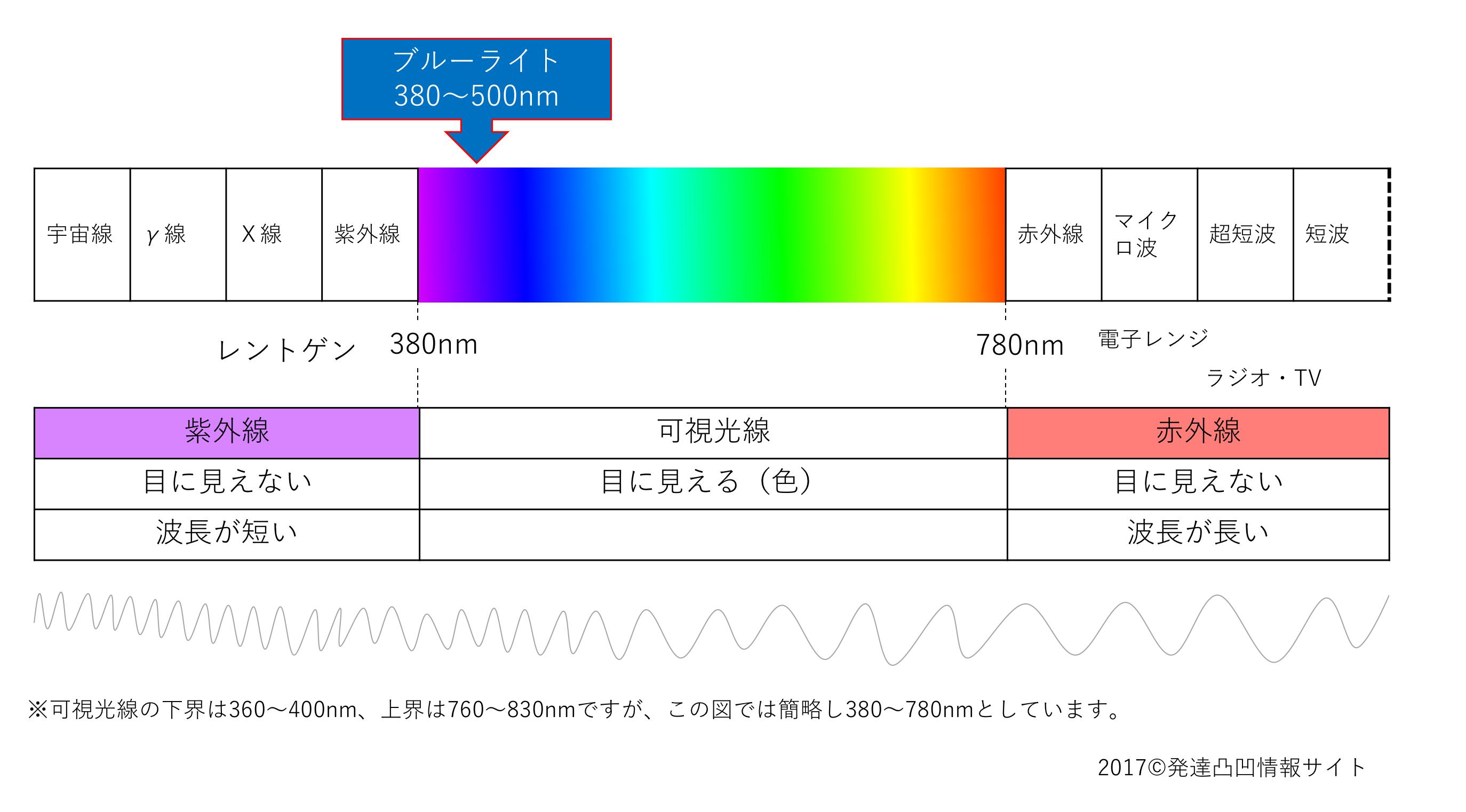 電磁波とブルーライト
